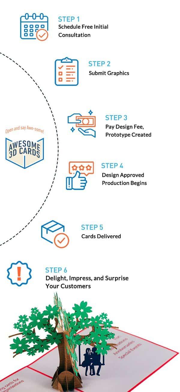 Process steps.